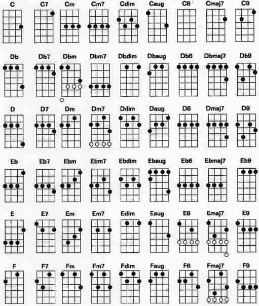 acordes ukulele